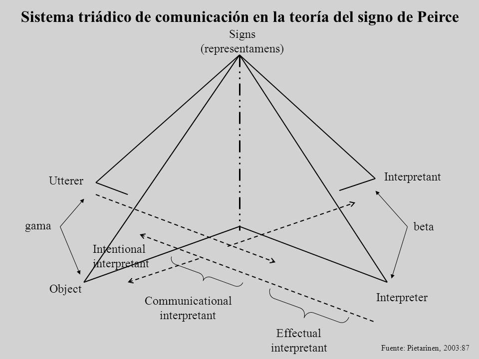 Sistema triádico de comunicación en la teoría del signo de Peirce