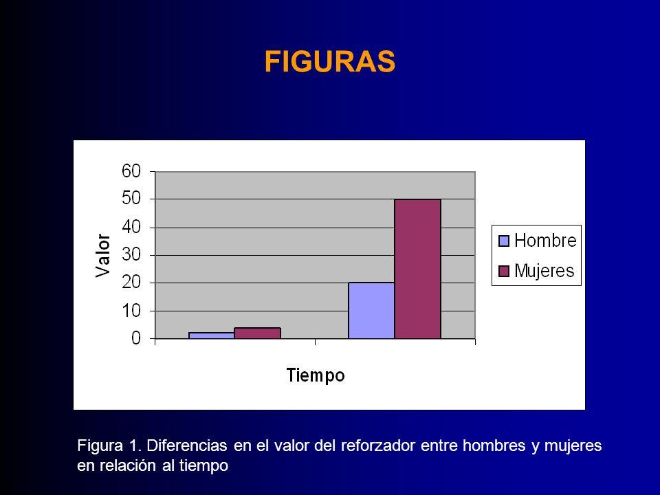 FIGURAS Figura 1. Diferencias en el valor del reforzador entre hombres y mujeres.