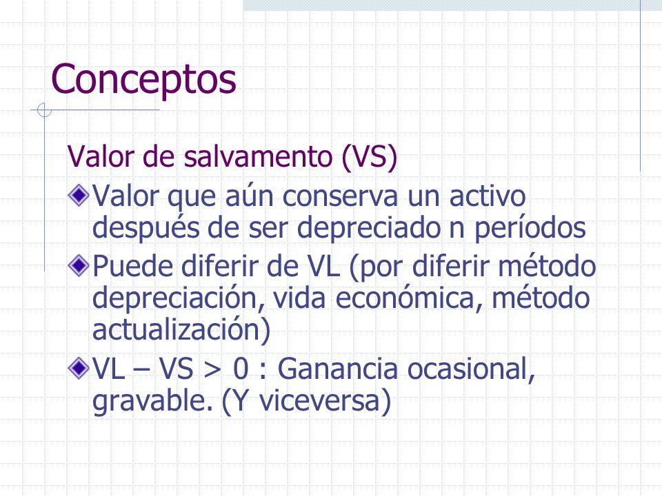 Conceptos Valor de salvamento (VS)