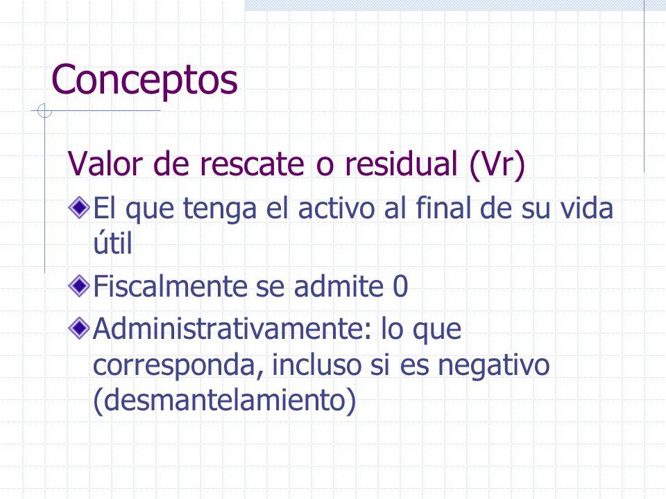 Conceptos Valor de rescate o residual (Vr)