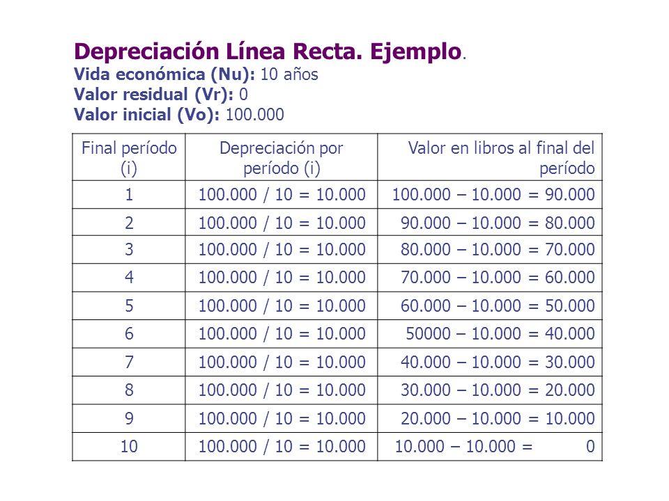 Depreciación por período (i)