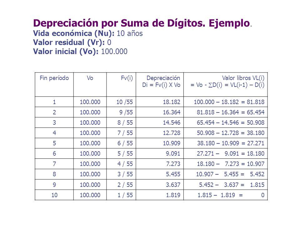 Depreciación por Suma de Dígitos. Ejemplo.