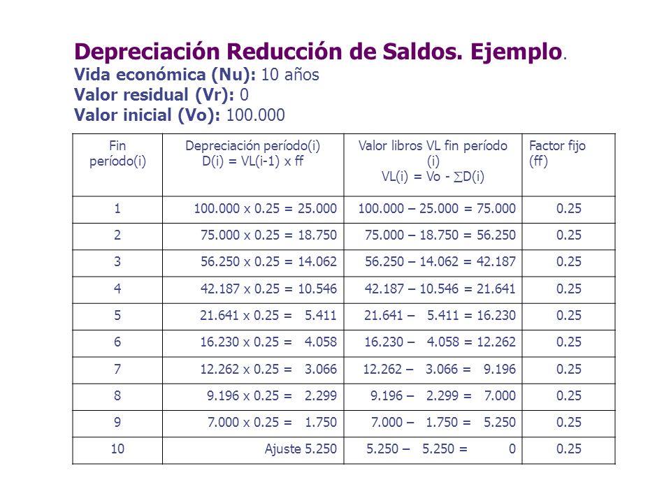 Depreciación Reducción de Saldos. Ejemplo.