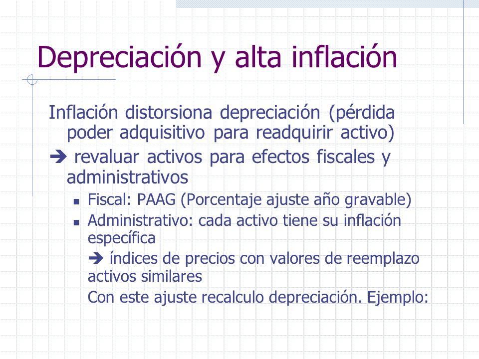 Depreciación y alta inflación