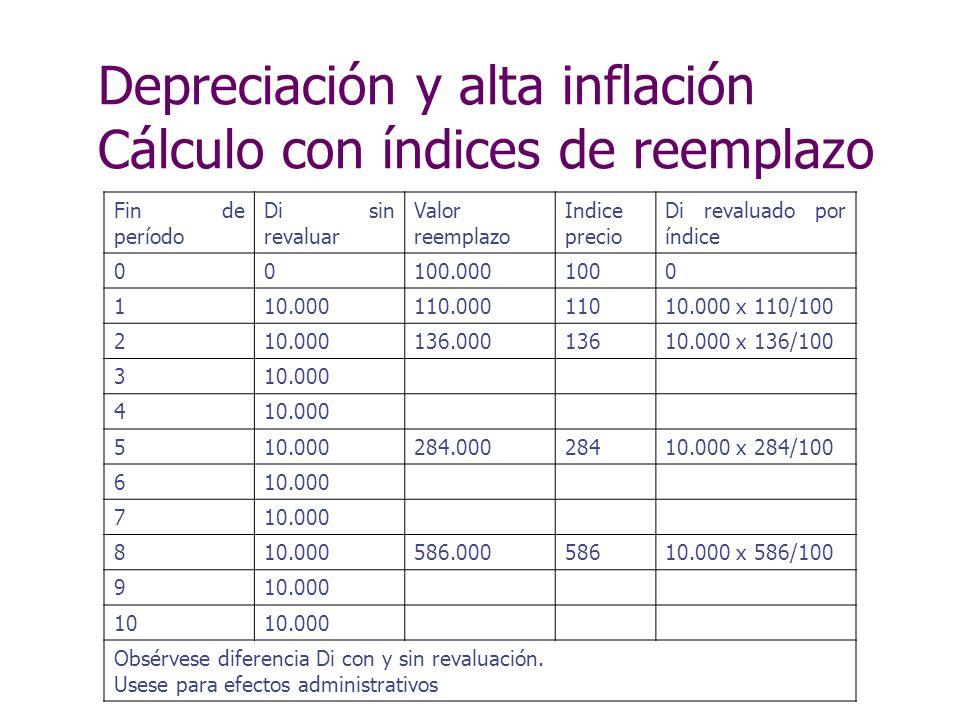 Depreciación y alta inflación Cálculo con índices de reemplazo