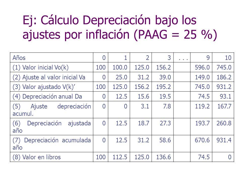 Ej: Cálculo Depreciación bajo los ajustes por inflación (PAAG = 25 %)