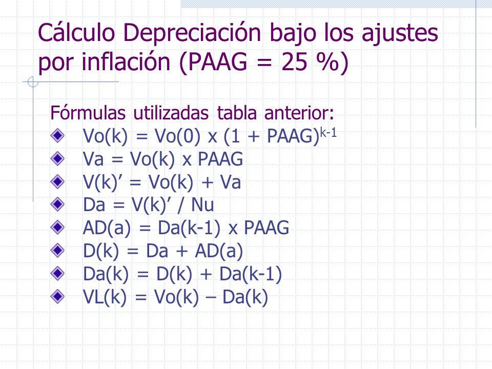 Cálculo Depreciación bajo los ajustes por inflación (PAAG = 25 %)