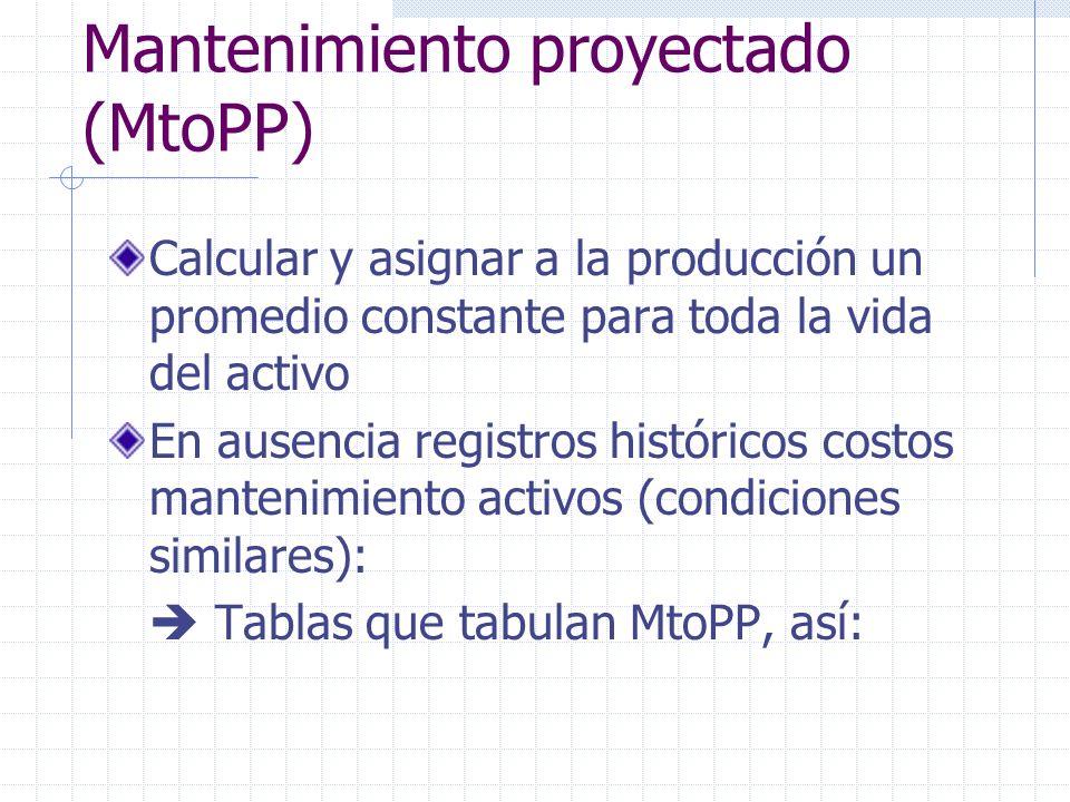 Mantenimiento proyectado (MtoPP)