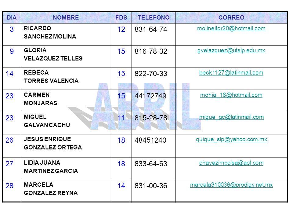 DIA NOMBRE. FDS. TELEFONO. CORREO. 3. RICARDO. SANCHEZ MOLINA. 12. 831-64-74. molineitor20@hotmail.com.