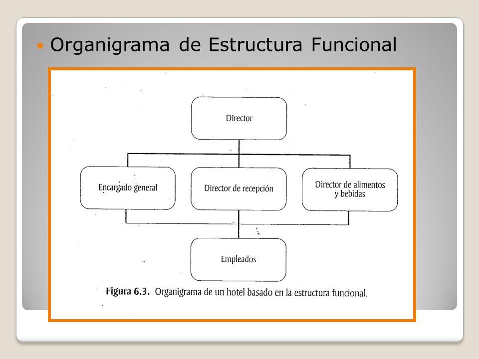 Organigrama de Estructura Funcional