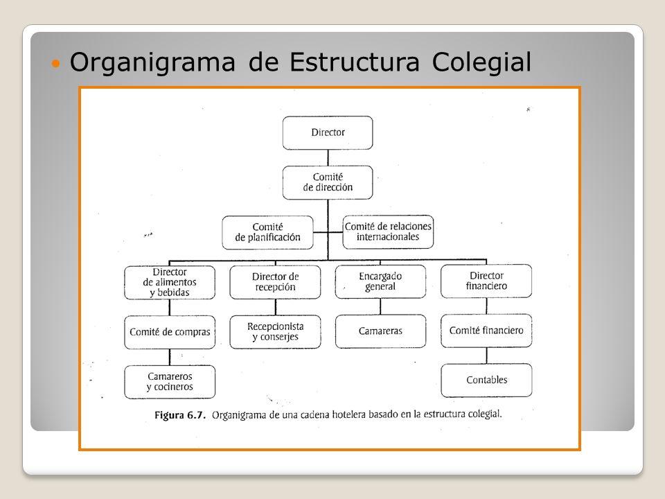 Organigrama de Estructura Colegial