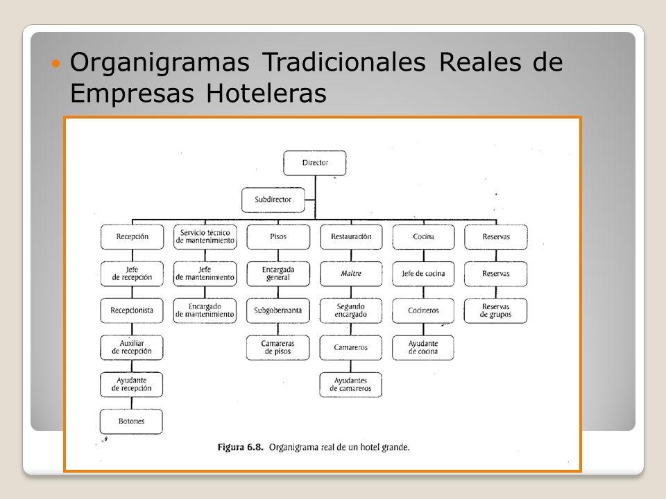 Organigramas Tradicionales Reales de Empresas Hoteleras