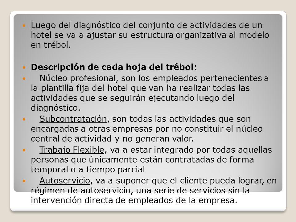 Luego del diagnóstico del conjunto de actividades de un hotel se va a ajustar su estructura organizativa al modelo en trébol.