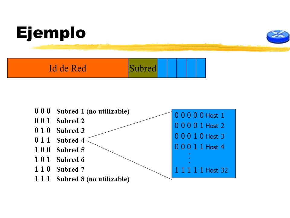 Ejemplo Id de Red Subred 0 0 0 Subred 1 (no utilizable) 0 0 1 Subred 2