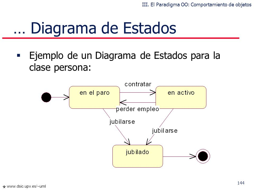 III. El Paradigma OO: Comportamiento de objetos