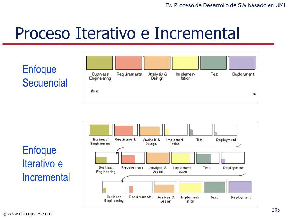 Proceso Iterativo e Incremental