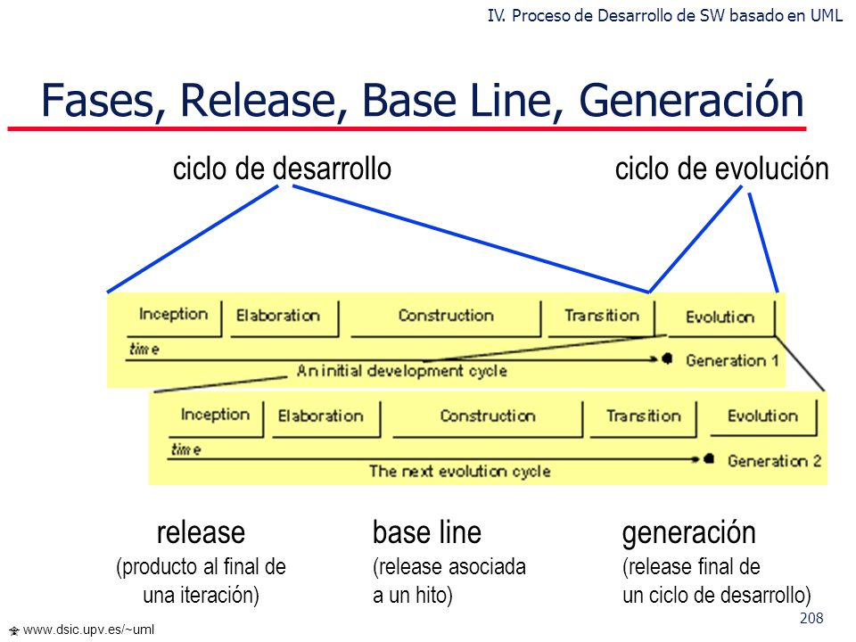 Fases, Release, Base Line, Generación