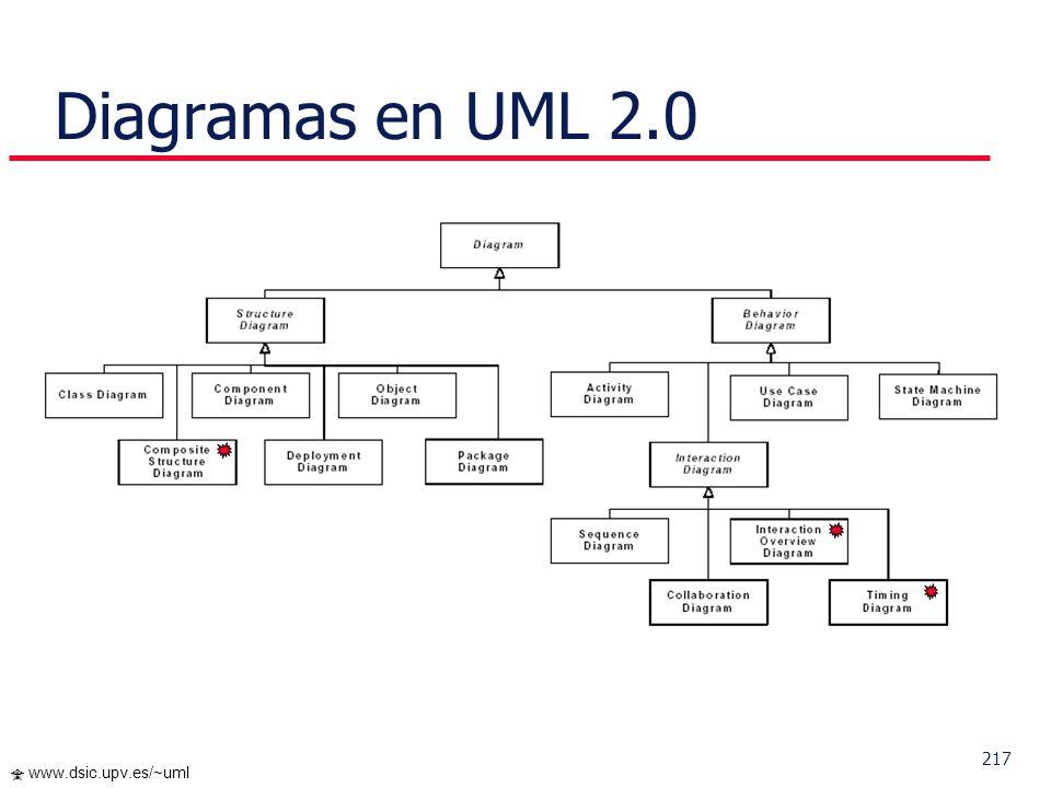 Diagramas en UML 2.0