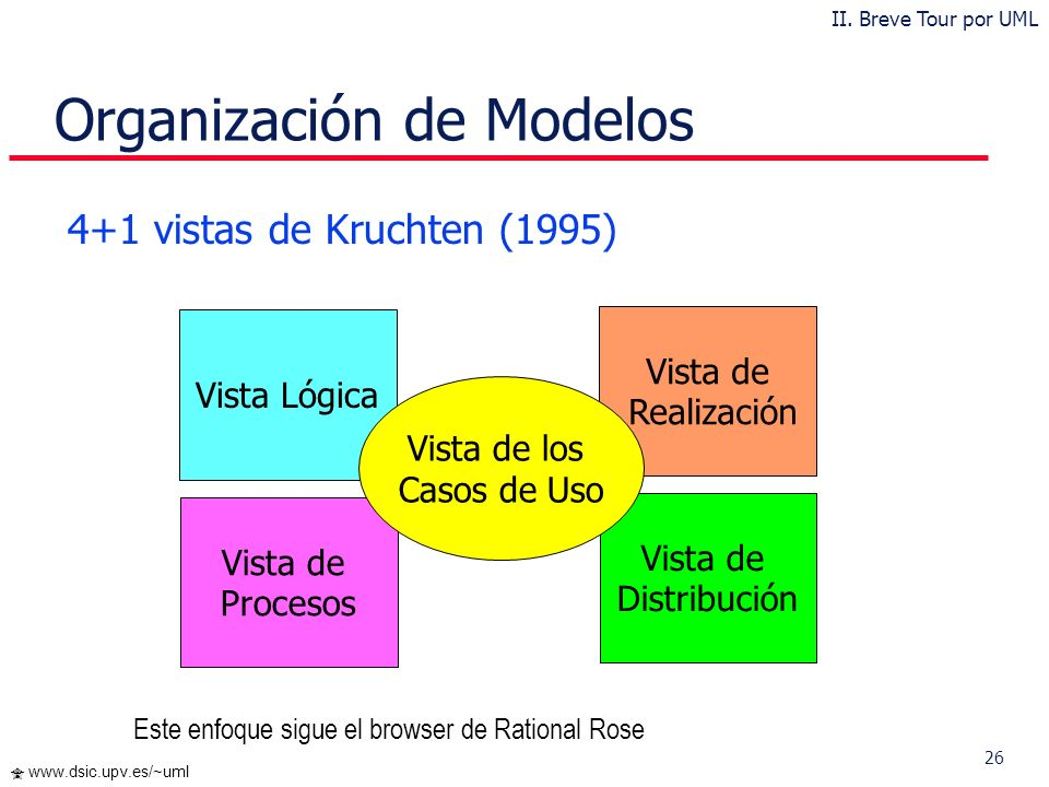 Organización de Modelos