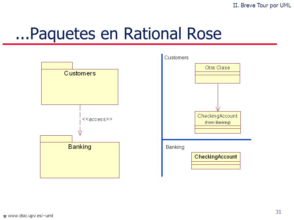 ...Paquetes en Rational Rose