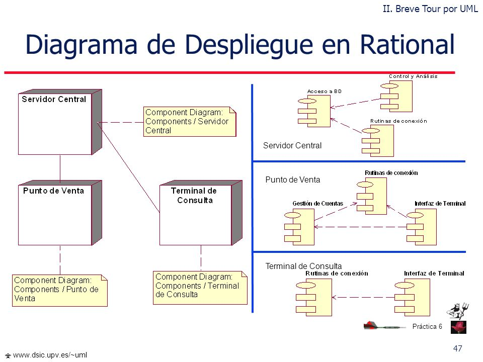 Diagrama de Despliegue en Rational