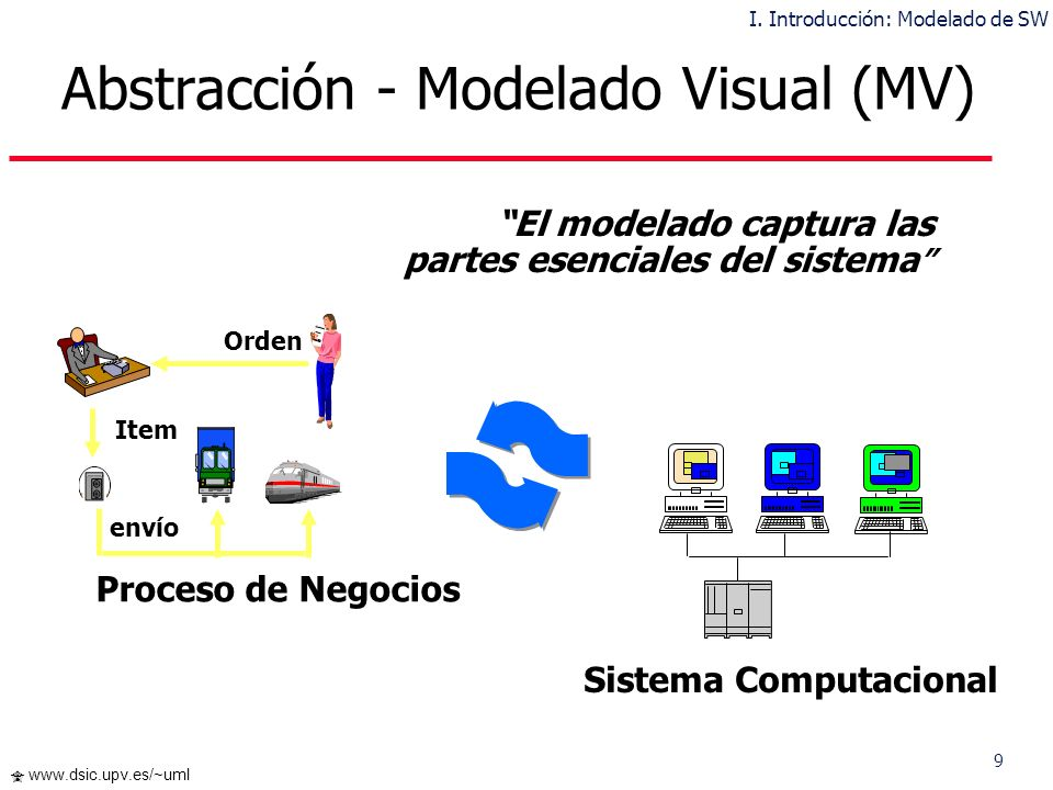 Abstracción - Modelado Visual (MV)
