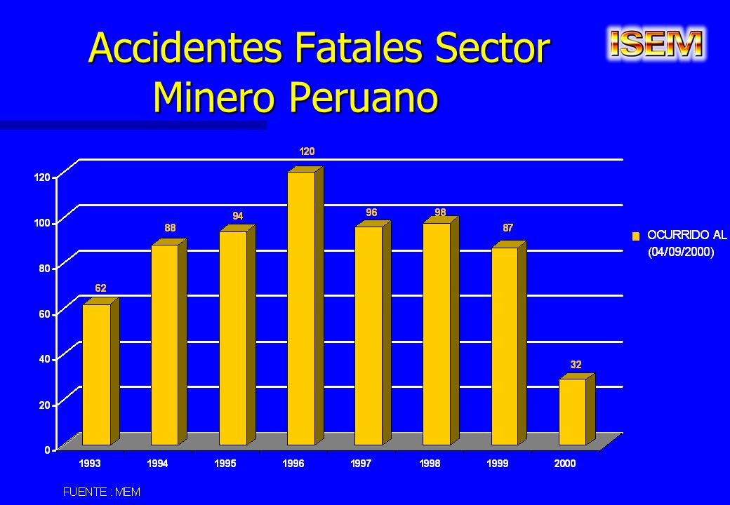 Accidentes Fatales Sector Minero Peruano