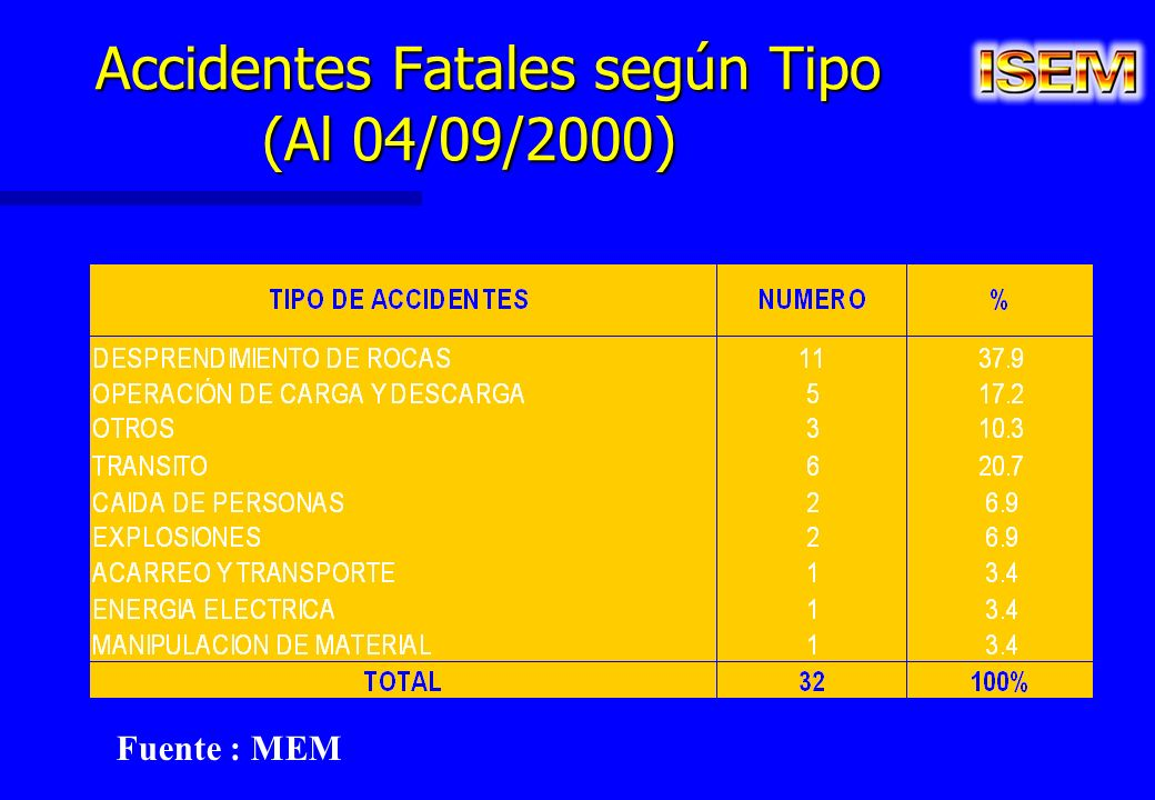 Accidentes Fatales según Tipo (Al 04/09/2000)
