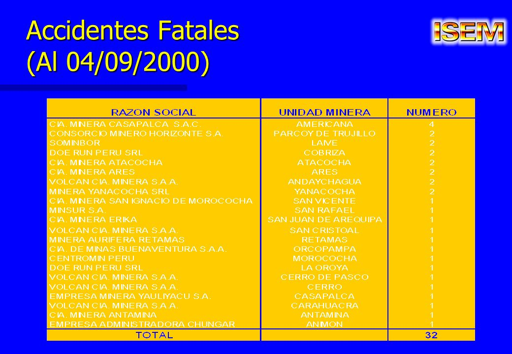 Accidentes Fatales (Al 04/09/2000)