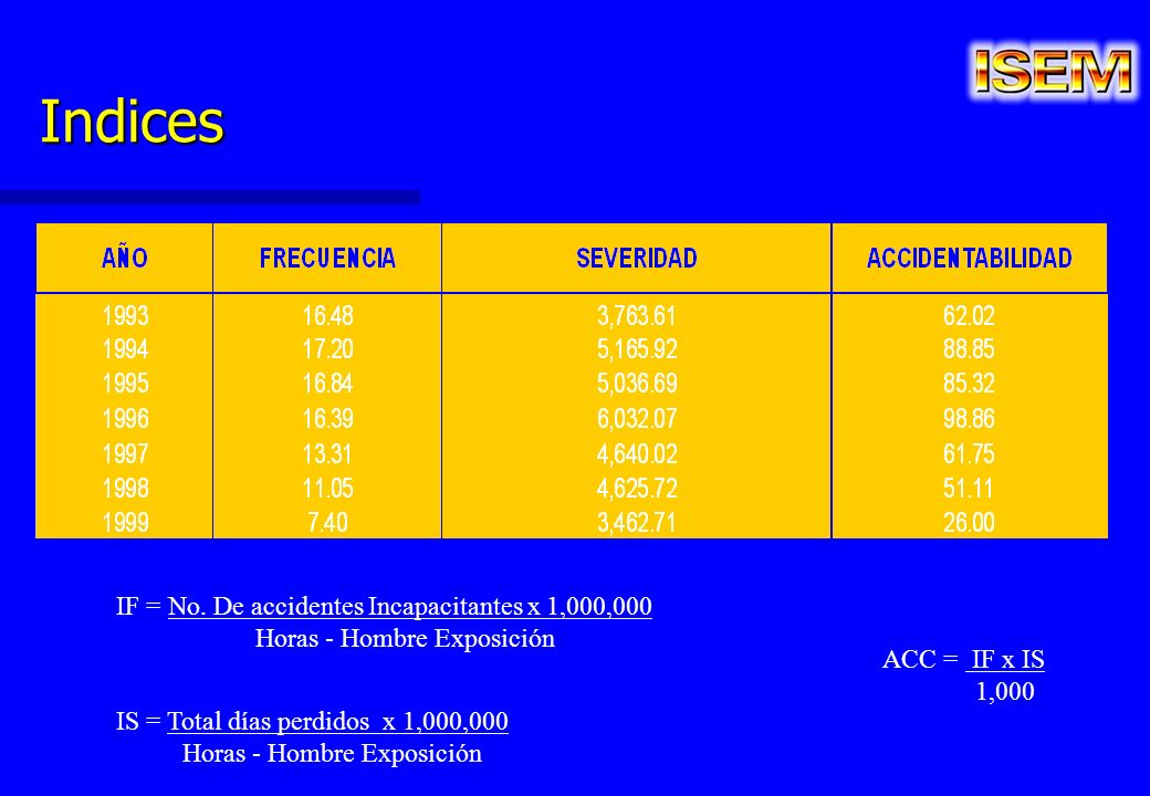 Indices IF = No. De accidentes Incapacitantes x 1,000,000