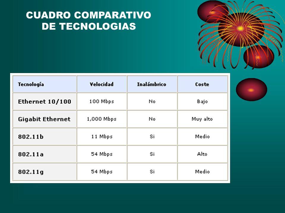 CUADRO COMPARATIVO DE TECNOLOGIAS