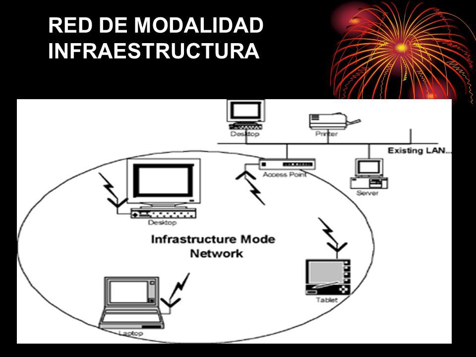 RED DE MODALIDAD INFRAESTRUCTURA