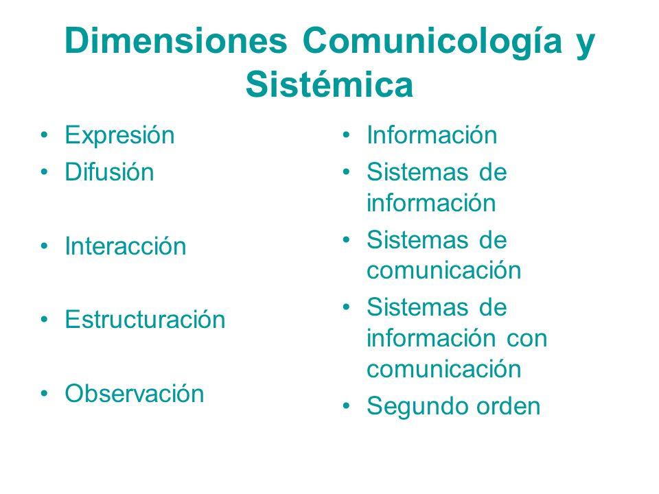 Dimensiones Comunicología y Sistémica