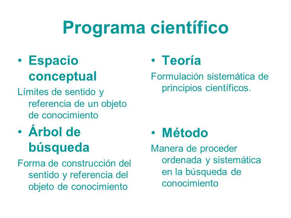 Programa científico Espacio conceptual Árbol de búsqueda Teoría Método