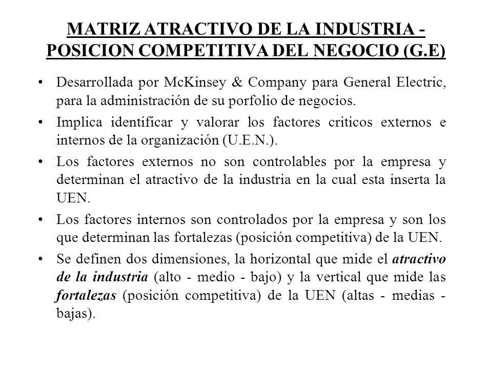 MATRIZ ATRACTIVO DE LA INDUSTRIA - POSICION COMPETITIVA DEL NEGOCIO (G