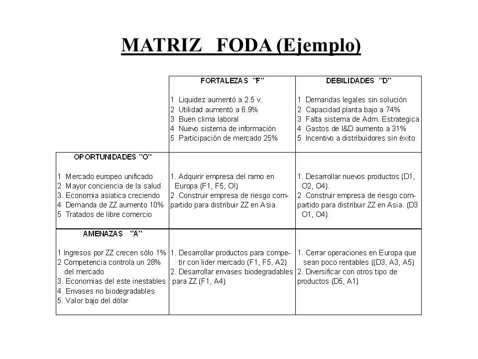 MATRIZ FODA (Ejemplo)