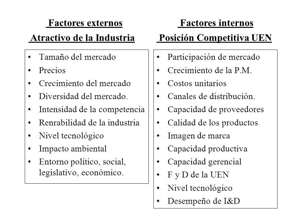 Atractivo de la Industria Posición Competitiva UEN
