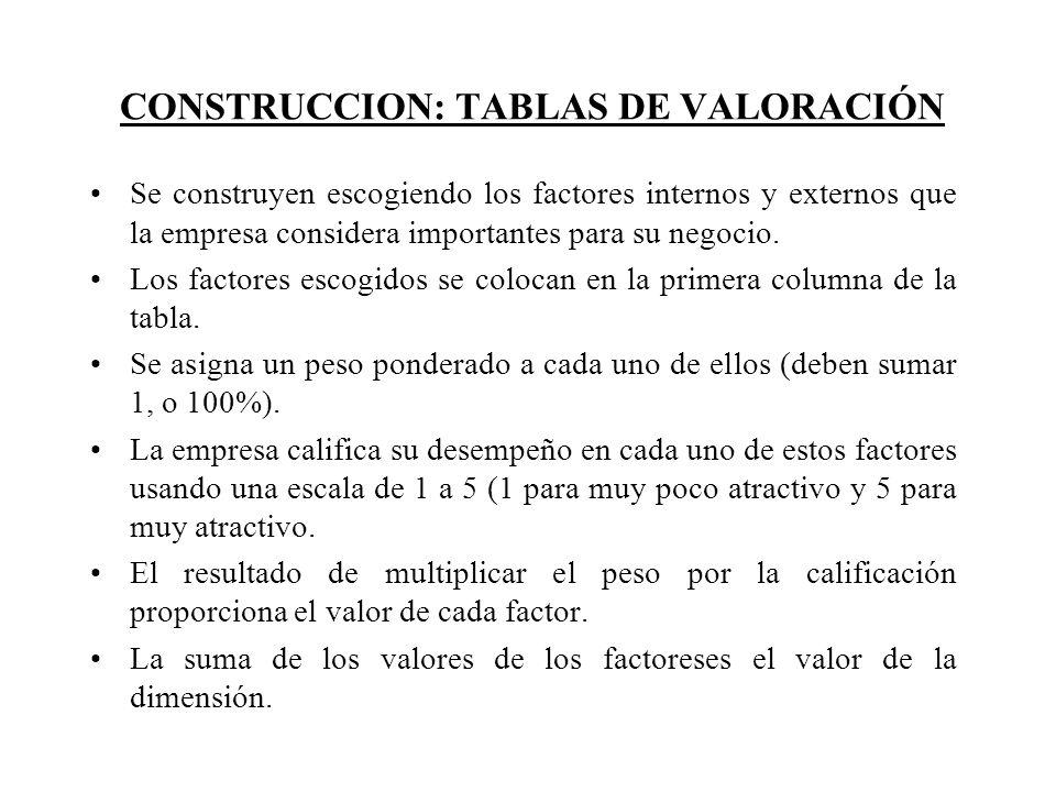 CONSTRUCCION: TABLAS DE VALORACIÓN