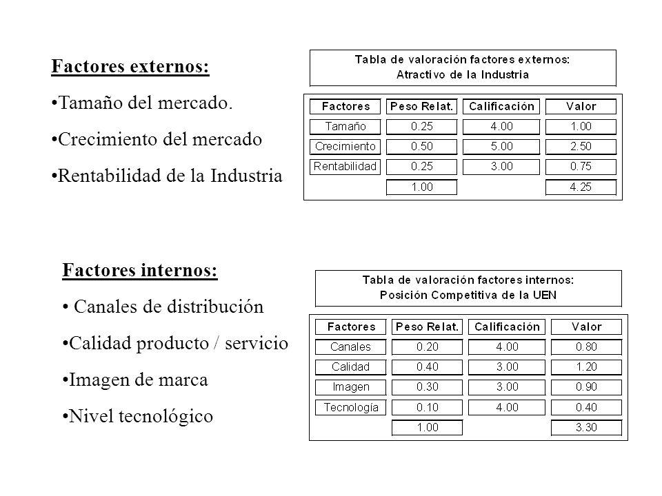 Factores externos:Tamaño del mercado. Crecimiento del mercado. Rentabilidad de la Industria. Factores internos: