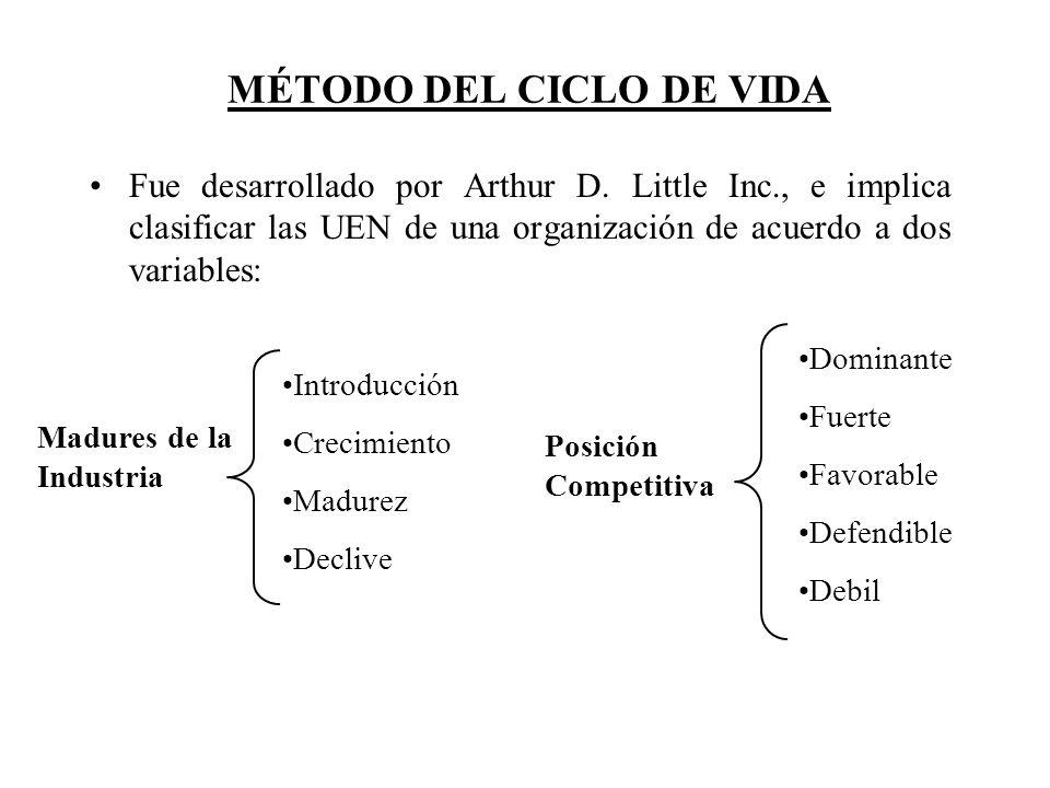 MÉTODO DEL CICLO DE VIDA