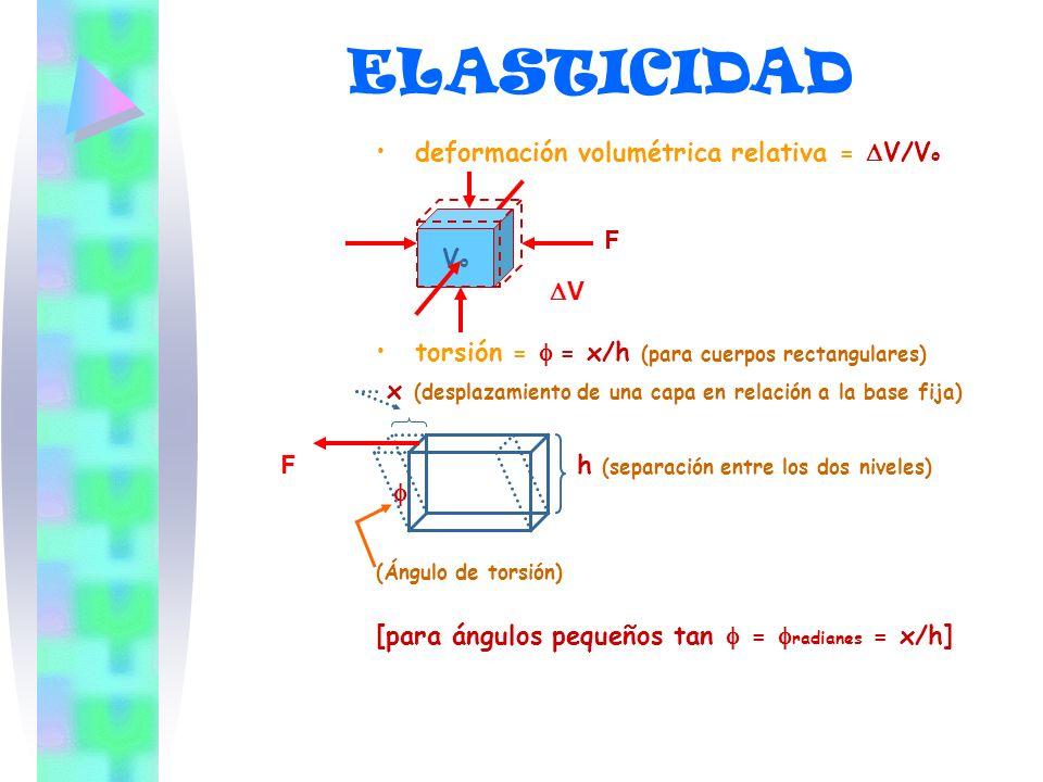 ELASTICIDAD deformación volumétrica relativa = DV/Vo Vo