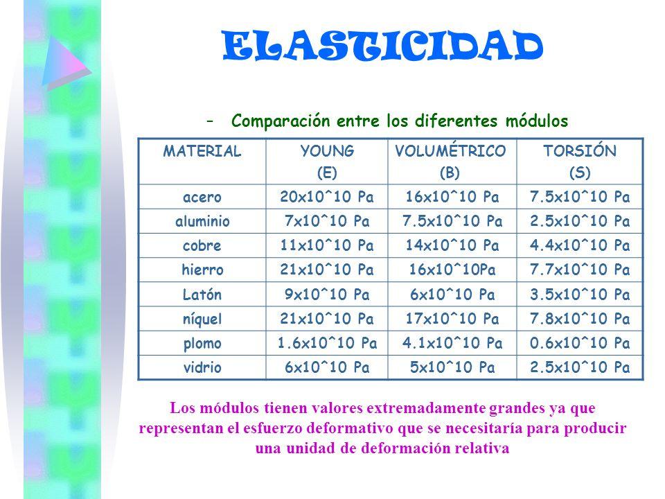 ELASTICIDAD Comparación entre los diferentes módulos