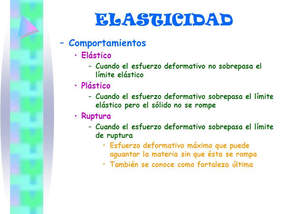 ELASTICIDAD Comportamientos Elástico Plástico Ruptura