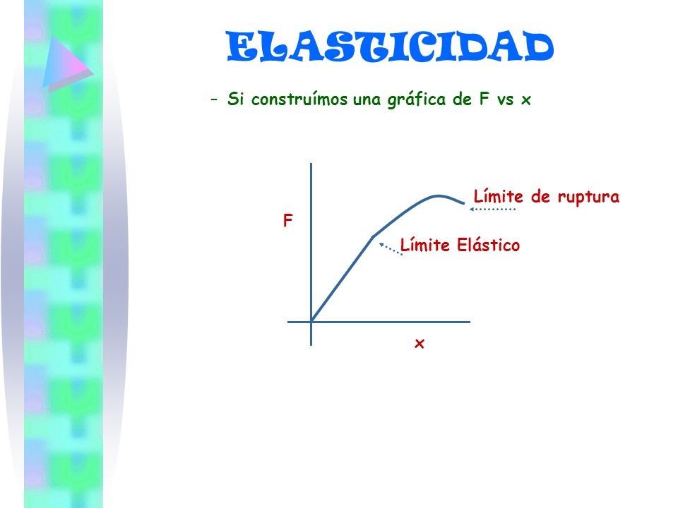 ELASTICIDAD Si construímos una gráfica de F vs x Límite de ruptura F