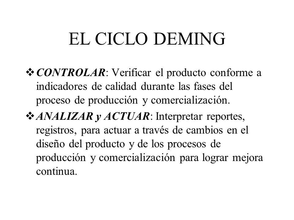 EL CICLO DEMING CONTROLAR: Verificar el producto conforme a indicadores de calidad durante las fases del proceso de producción y comercialización.