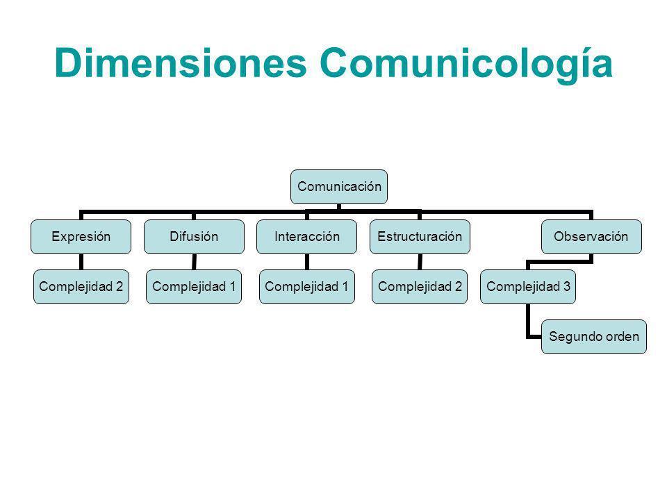 Dimensiones Comunicología