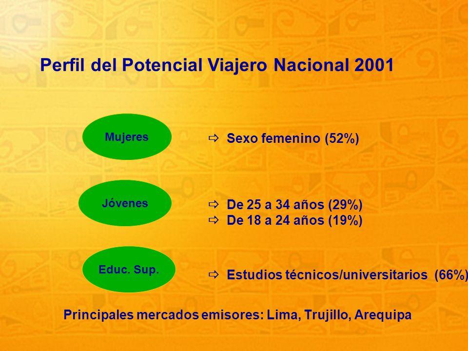 Perfil del Potencial Viajero Nacional 2001