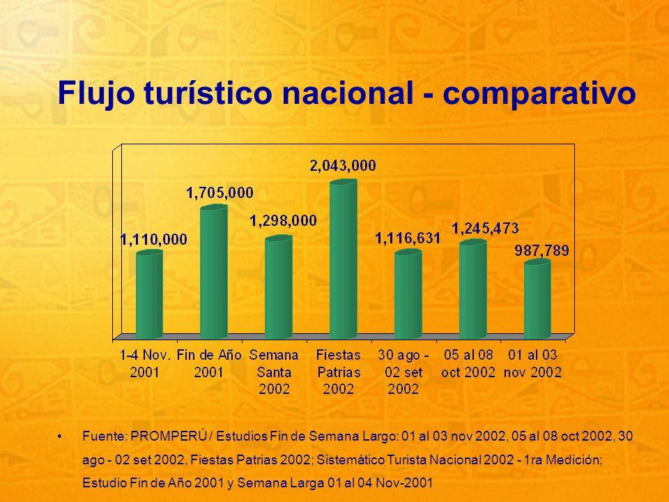 Flujo turístico nacional - comparativo