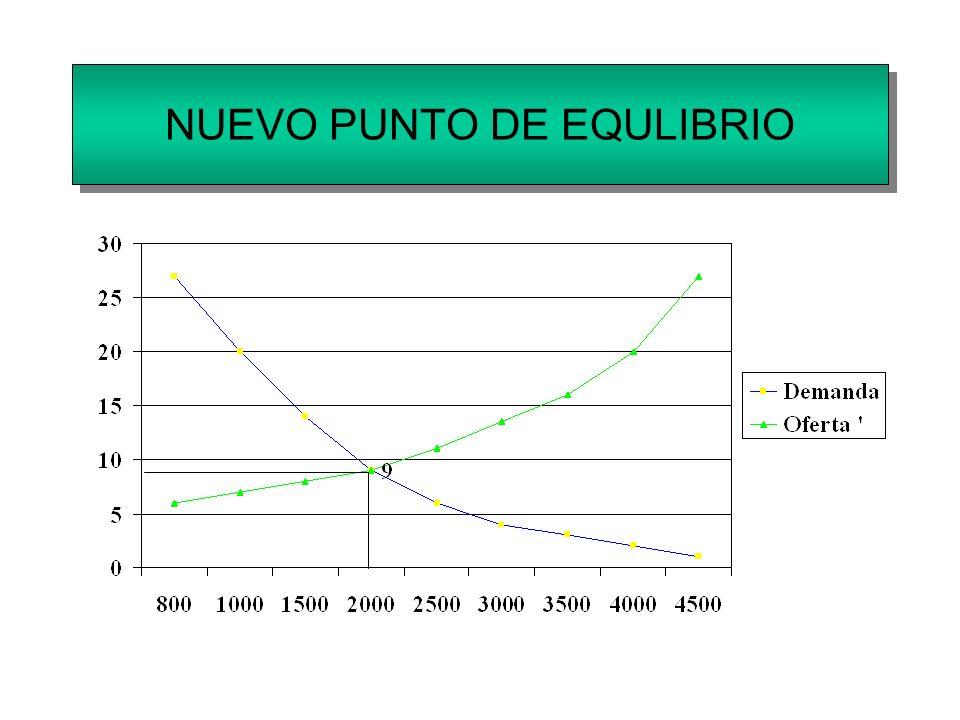 NUEVO PUNTO DE EQULIBRIO