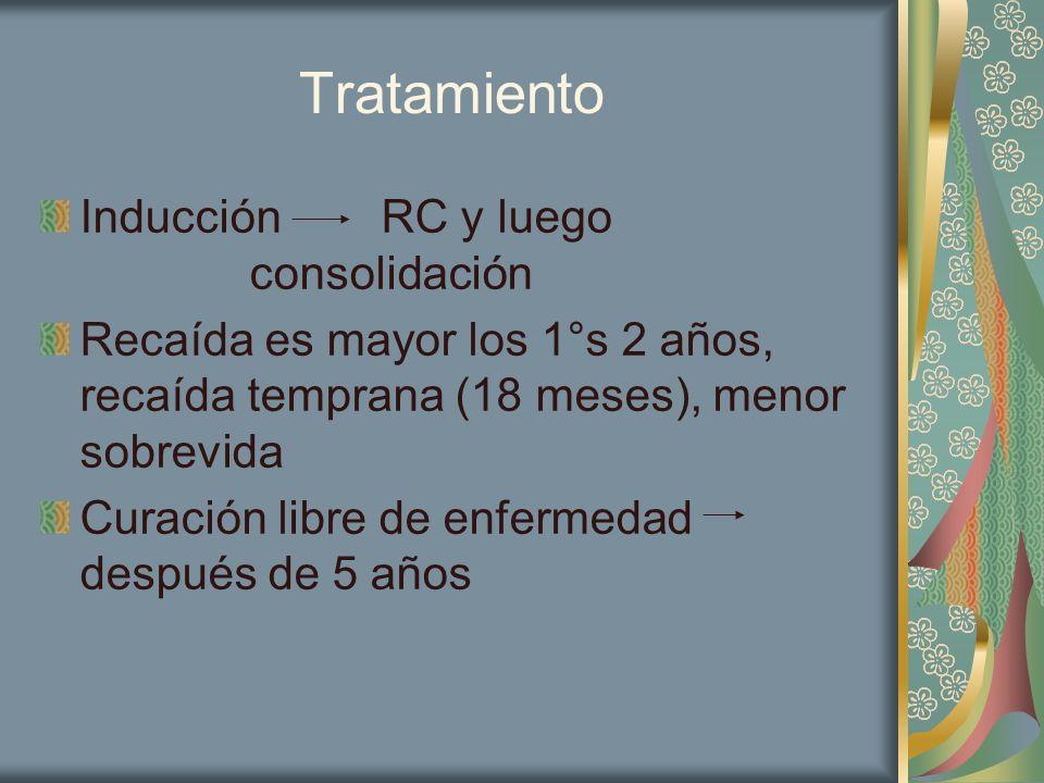 Tratamiento Inducción RC y luego consolidación
